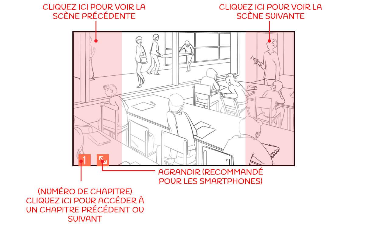 Schéma de lecture d'un illustré dynamique