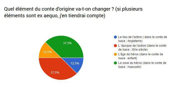 Schéma du vote concernant le conte